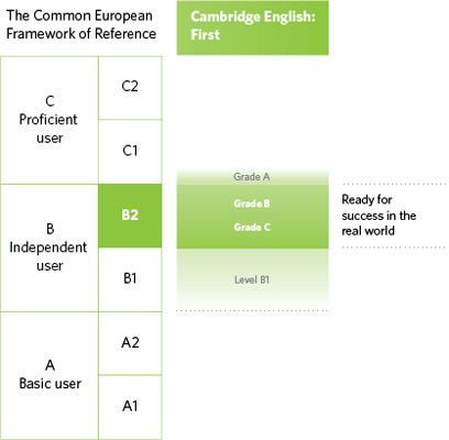 download use of english b2 for all exams
