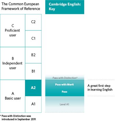 A2 Key for Schools (KET) - Exams Madrid